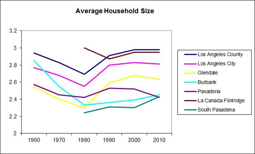 Household graph