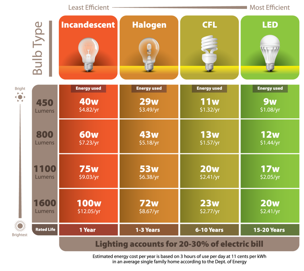 Information On Cfl Led Light Bulbs City Of Glendale Ca
