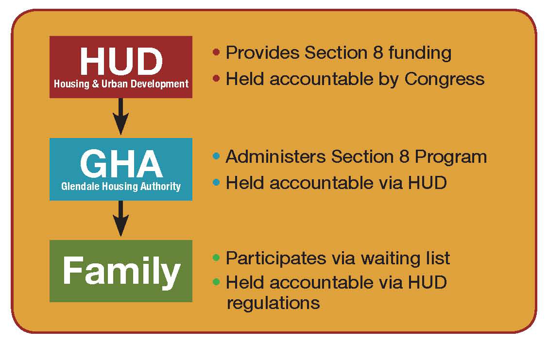 Section 8 HUD Flowchart