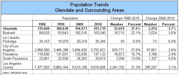 Population trends--Glendale and surrounding areas--1980-2010