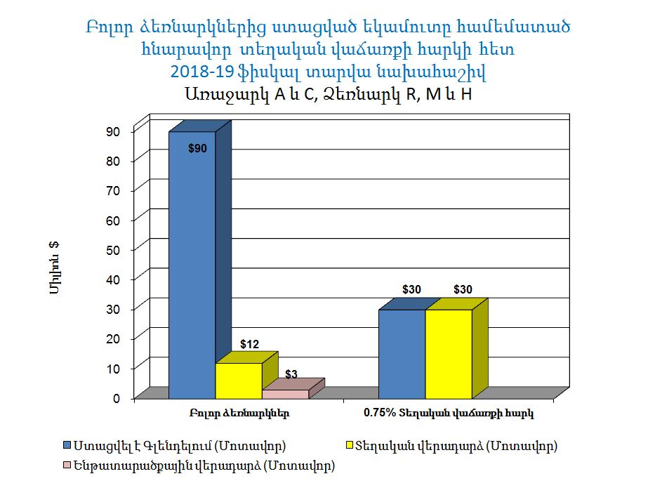 armenian language bar graph 2