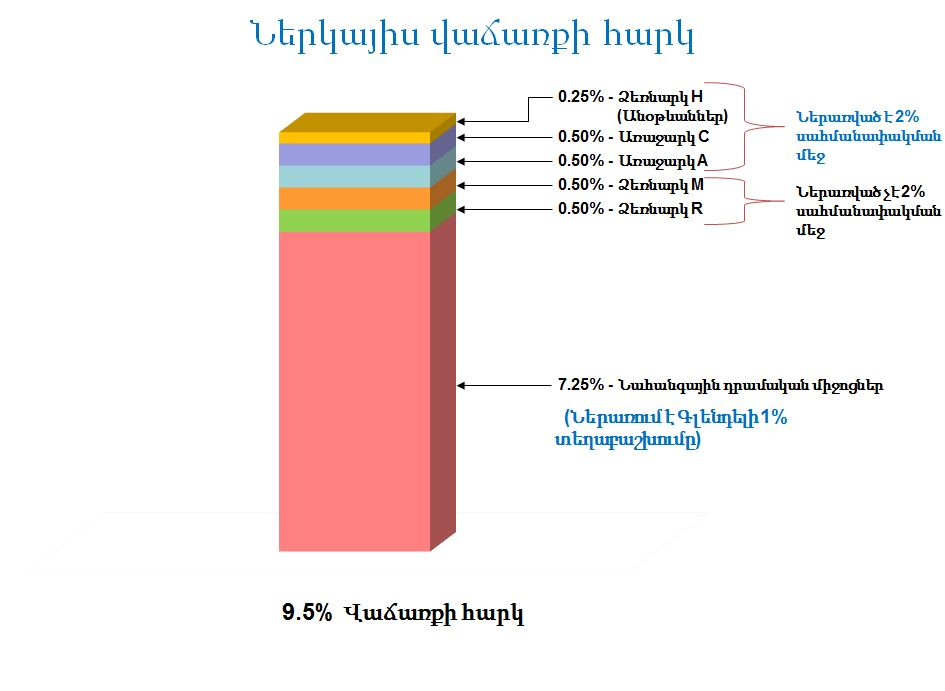 armenian language bar graph 3