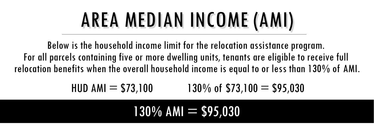 Area Median Income (AMI) below is the household income limit for the relocation assistance program. For all parcels containing 5 or more dwelling units, tenants are eligible to receive full relocation benefits when the overall household income is equal to or less than 130% of AMI. HUD AMI equals $73,100. 130% of $73,100 equals $95,030.