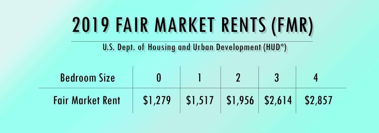 2019 Fair Market Rents (FMR) as established by the US Department of Housing and Urban Development is as follows 0 Beds is $1279. 1 Bed is $1517. 2 Bed is $1956. 3 Bed is $2614. 4 Bed is $2857.