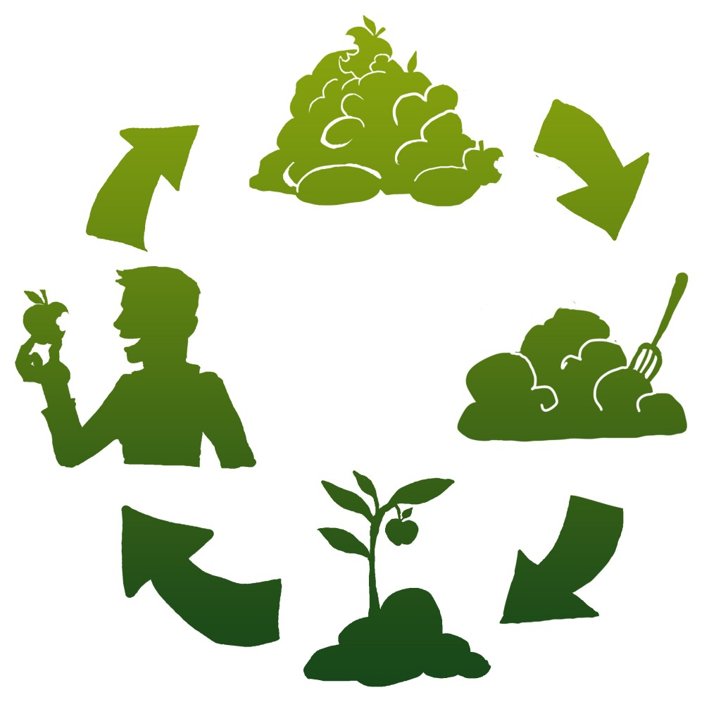 The cycle of composting image