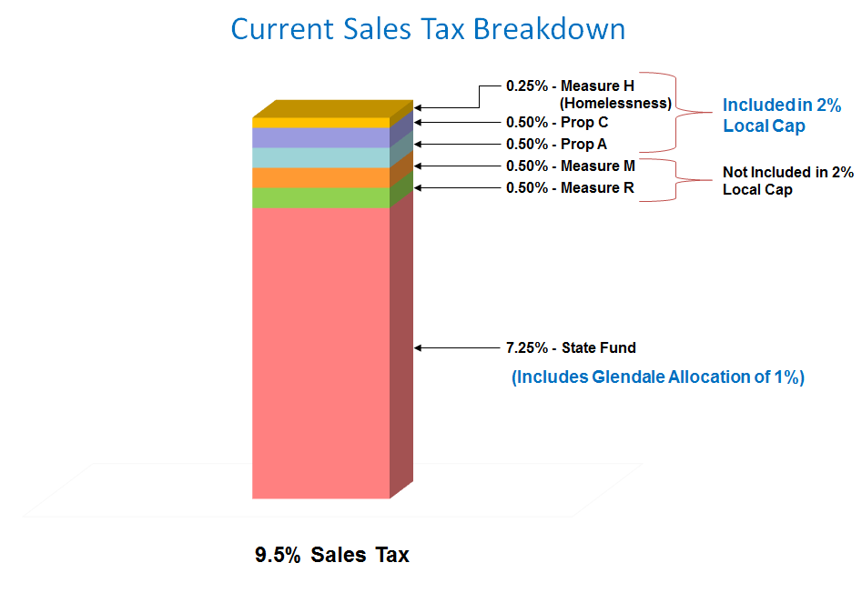 current sales tax in glendale