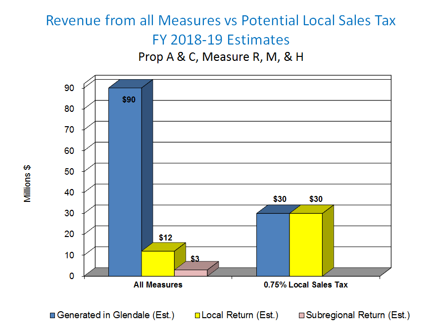 distribution of all measures compared to local measure